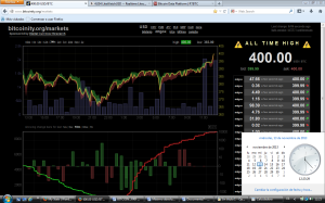 Bitcoin ALL TIME HIGH 131113.