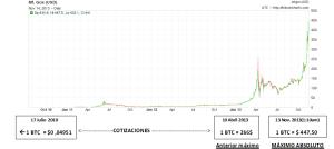 Bitcoin de 2010 a 2013