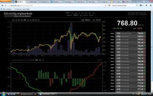 bitcoin nuevo máximo en los 900,98$