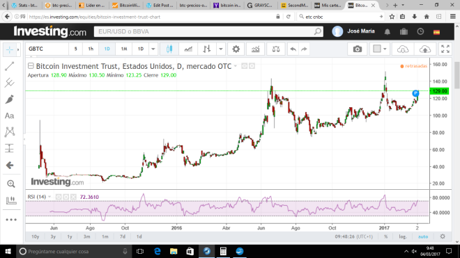 gbtc-investing-030317