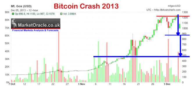 Bitcoin Crash 2013