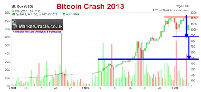 Bitcoin Crash 2013