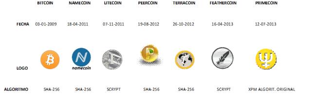 fechas 7 monedas