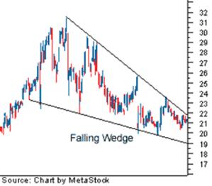 Triangulo Inverso