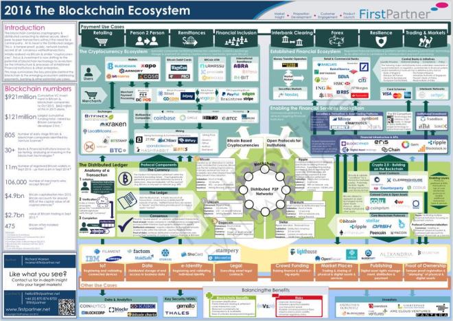 2016 btc Ecosystem