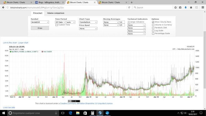 bitcoin-de-historico-180217