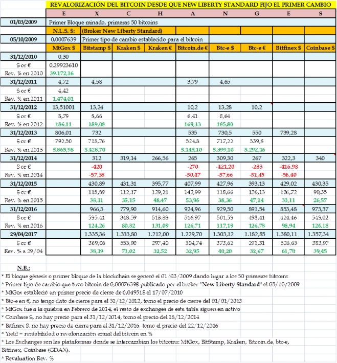 Bitcoin - Rentabilidades anuales según Exchanges dd 2009 - copia7